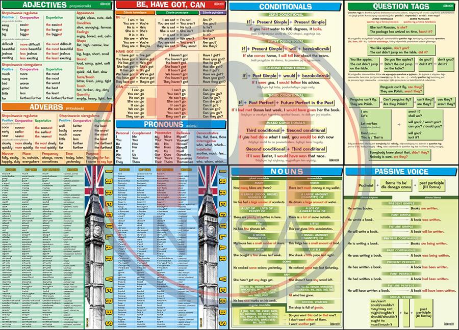Zestaw 26 Plansz Dydaktycznych Do Nauki Języka Angielskiego Plansza Dydaktyczna